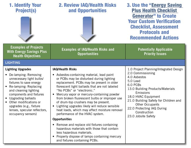table, available as full text in the pdf version of the guide, showing examples of energy savings plus health projects