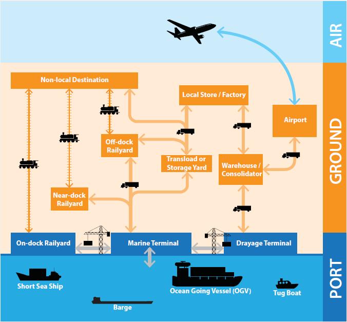 intermodal transportation system diagram