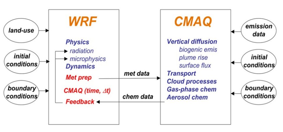 Schematic of information flow between the meteorology and chemistry modules in the coupled WRF-CMAQ model.