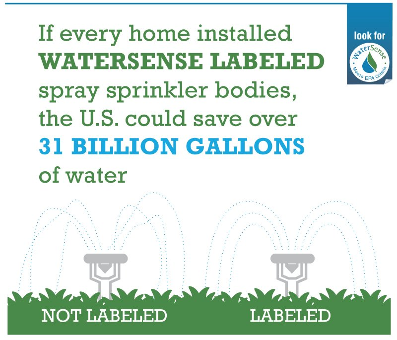 If every home in the United States with an automatic landscape irrigation system operating above optimal pressure installed sprinkler bodies with integral pressure regulation, we could save more than 31 billion gallons of water across the country.