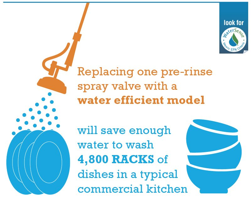 Replacing one pre-rinse spray valve with a water efficient model will save enough water to wash 4,800 racks of dishes in a typical commercial kitchen.