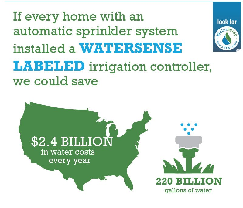 If every home in the United States with an automatic sprinkler system installed and properly operated a WaterSense labeled controller, we could save $2.4 billion in water costs and 220 billion gallons of water across the country annually.
