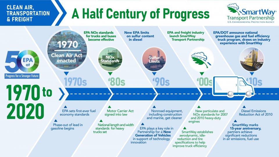 EPA 50th anniversary