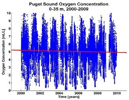 A chart showing the dissolved oxygen data collected in Puget Sound between 2000 and 2009 at a depth interval of from 0-35 meters.  A red line through the graph depicts a downward trend in oxygen concentration since 2000