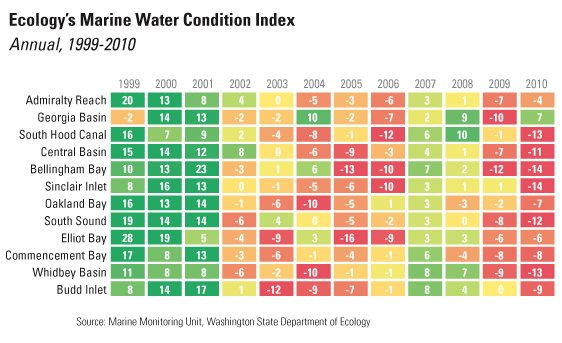 Chart showing the Marine Water Quality Index values for Puget Sound from 1999 to 2010.