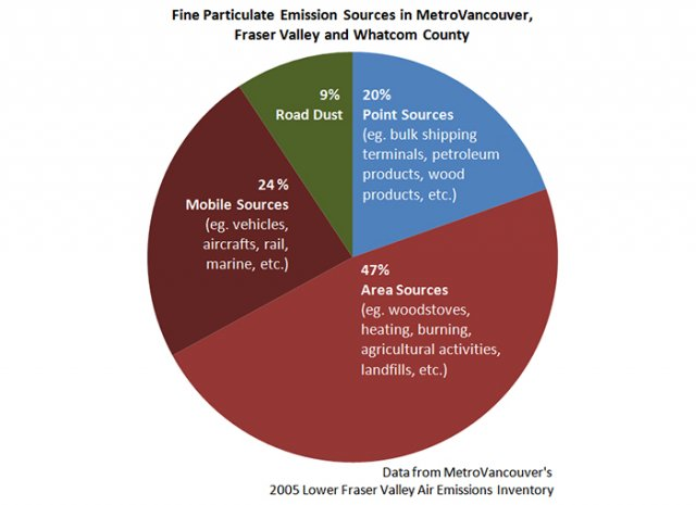 Chart showing sources of fine air particulate emissions in MetroVancouver, Fraser Valley, and Whatcom County.