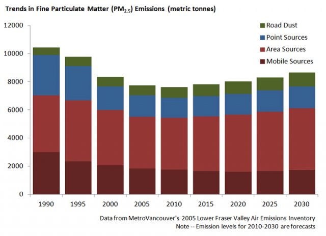 Chart showing trends in fine air particulate emissions by source in the Lower Fraser Valley since 1990 and projected to 2030.