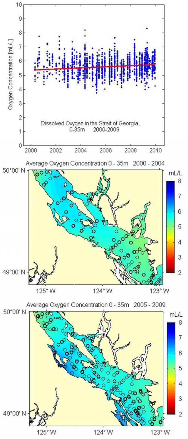 Charts showing average concentration of dissolved oxygen in the Strait of Georgia at 0-35 meters depth from 2000 to 2009.