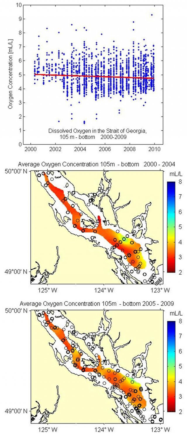 Charts showing average concentration of dissolved oxygen in the Georgia Strait at a depth of 105 meter to the bottom from 2000 to 2009.