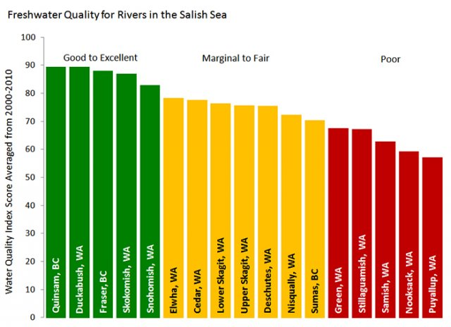 Chart showing average Water Quality Index Scores for 17 rivers in the Salish Sea from 2000-2010.