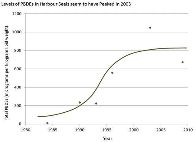 Chart showing trend in PDBE levels in harbor seals in the Salish Sea.