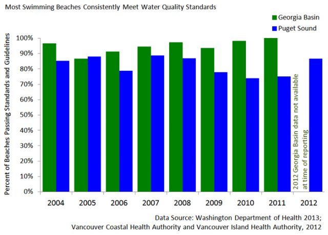 Chart showing the percent of swimming beaches in the Salish Sea that meet water quality standards.