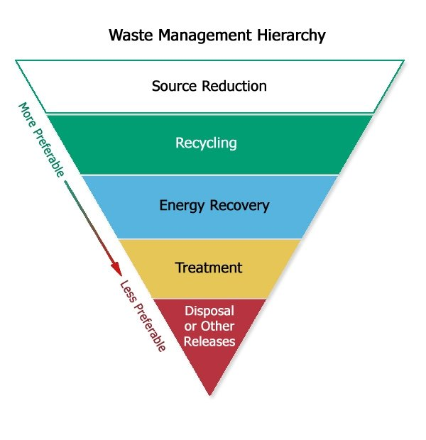 Illustration of waste management hierarchy, showing source reduction as the most preferred option and disposal/releases as the least preferred