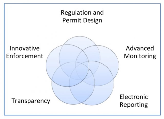 Next Generation Compliance Components