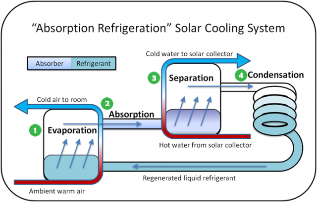 Diagram showing the general features of an absorption refrigeration cooling system. Components are labeled with numbers that match the text.