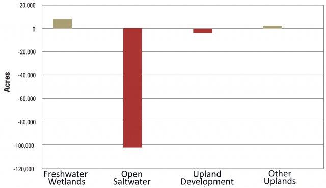saltwater graph