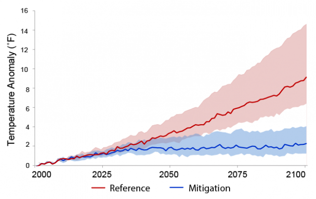 Line graph showing global temperature change relative to present day under the CIRA Reference and Mitigation scenarios. The graph shows the results using a climate sensitivity of 3°C with a bold line, and also shows shaded areas representing the range of