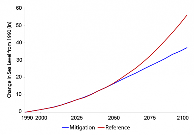Line graph showing the change in global mean sea level rise from 1990 to 2100 under the CIRA Reference and Mitigation scenarios.