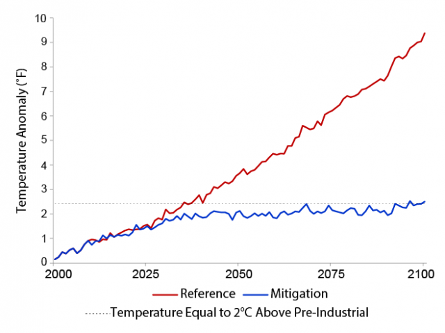 Line graph showing the change in global mean temperature over the course of the 21st century under the CIRA Reference and Mitigation scenarios.