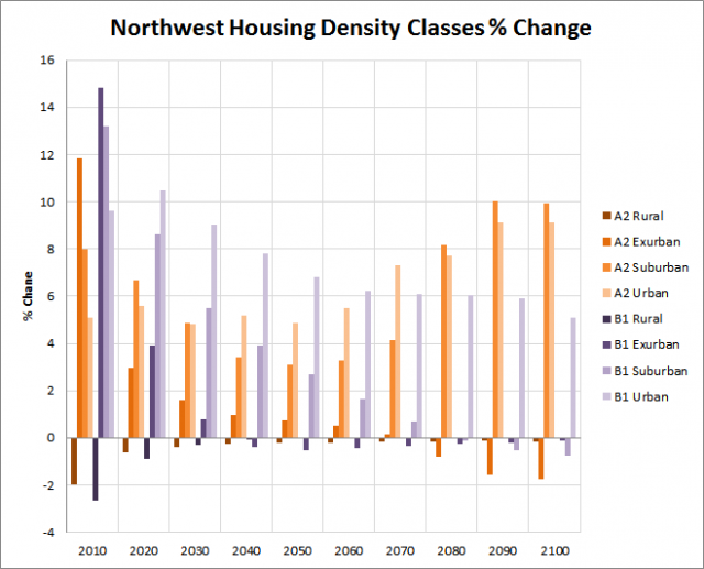 Chart showing the housing density class percent changes for the northwest US region.