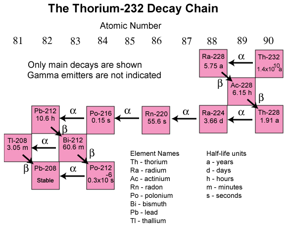 This image shows the complete decay chain of Th-232.