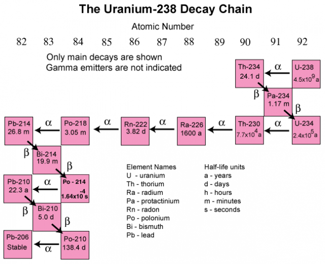 This image shows the complete decay chain of U-238.