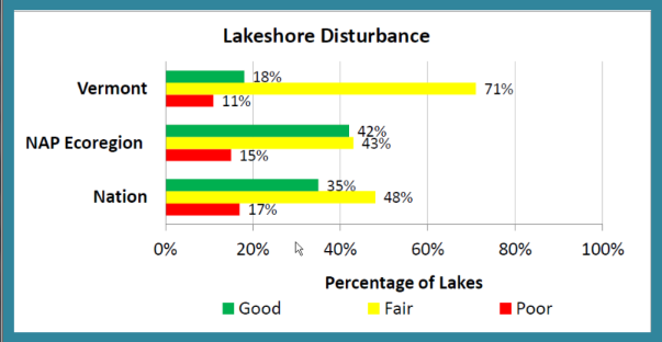 Lakeshore Disturbance in Vermont compared to the NAP Ecoregion and the nation