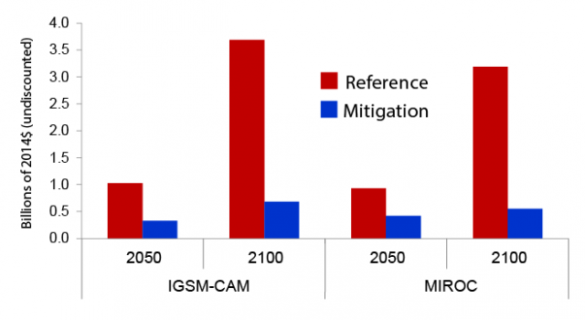 Bar chart showing the projected change in U.S. water quality damages under the CIRA Reference and Mitigation scenarios in 2050 and 2100.