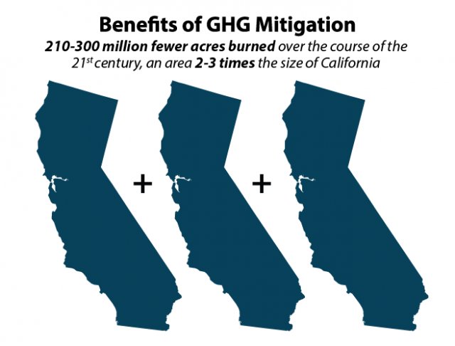 Global GHG mitigation is projected to result in 210-300 million fewer acres burned over the course of the 21st century, an area 2-3 times the size of California. This infographic shows the outline of California three times to convey this information.