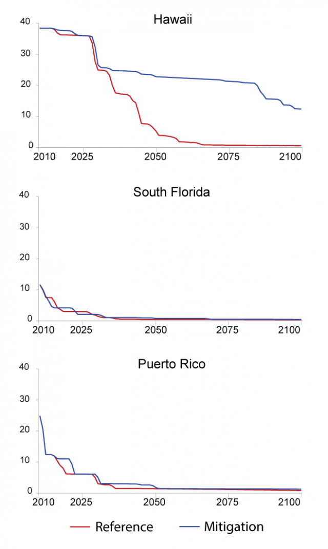 Series of three line graphs showing the projected coral reef cover over time in Hawaii, South Florida, and Puerto Rico under the CIRA Reference and Mitigation scenarios.