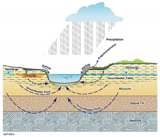 General Diagram of Groundwater Flow - GE Housatonic River Site