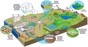 Possible Advantages of Reusing Potentially Contaminated Land for Renewable Energy
