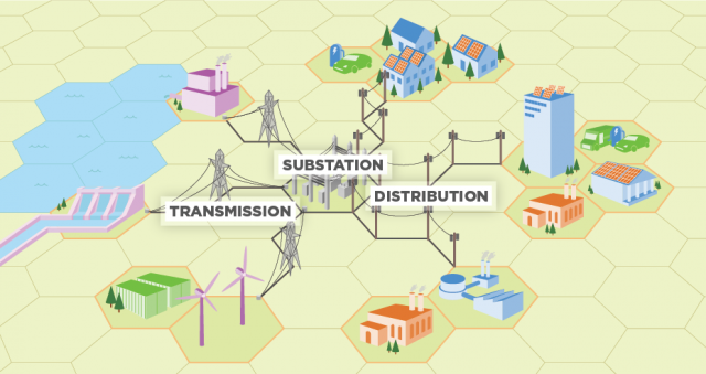 Distributed Generation Of Electricity And Its Environmental Impacts Energy And The Environment