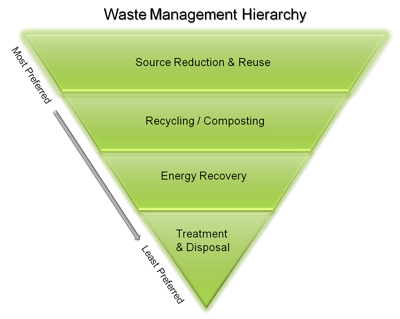 different methods of waste management