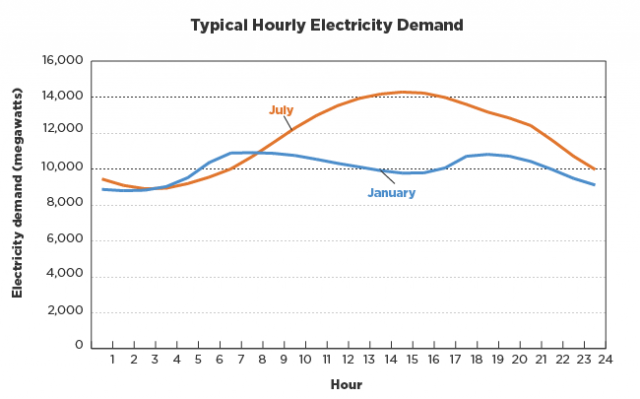 Typical Hourly Electricity Demand