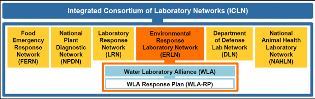 The Water Laboratory Alliance is a part of the Integrated Consortium of Laboratory Networks