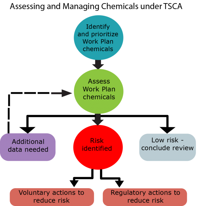 Flowchart to assessing and managing chemicals under TSCA