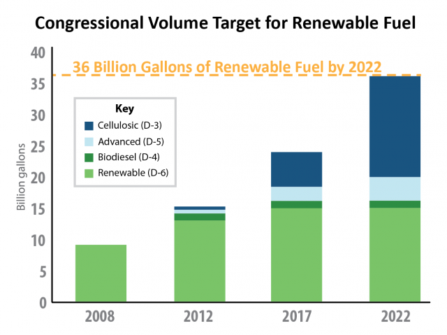 Congressional volume target for renewable fuel is 36 billion gallons of renewable fuel by 2022.