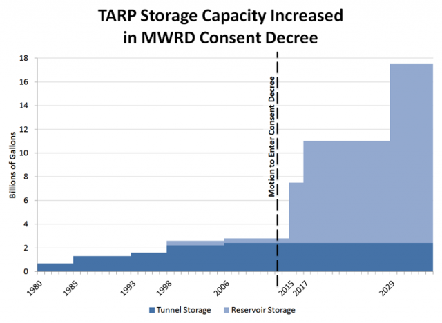 TARP Storage Capacity Increased in MWRD Consent Decree