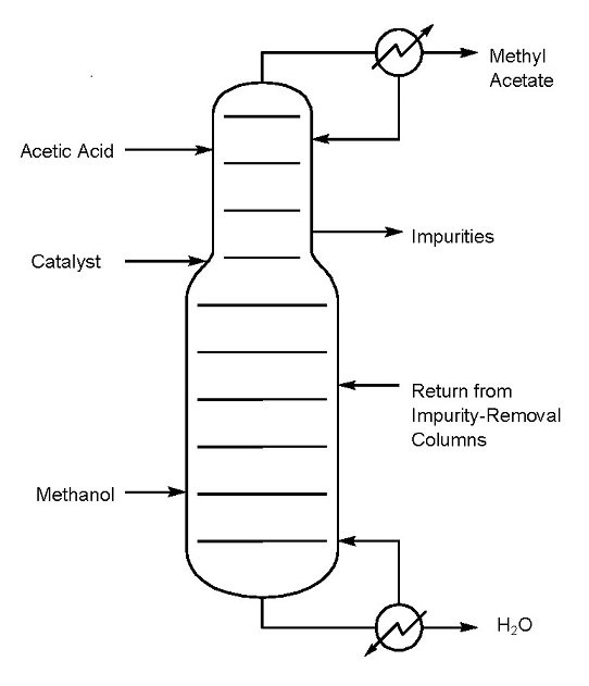 This graphic shows the production of methyl acetate using reactive distillation.