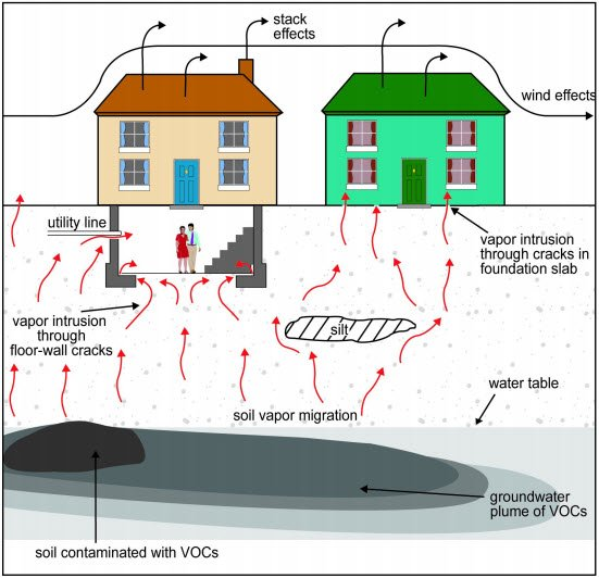 Illustration of vapors seeping out of the ground into the overlying structure