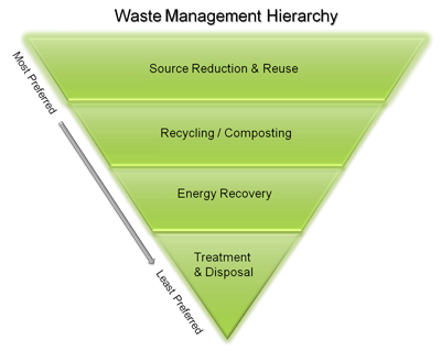 Waste Management Hierarchy inverted pyramid - Top to Bottom from most to least preferred: Source Reduction & Reuse, Recycling/Composting, Energy Recovery, Treatment & Disposal