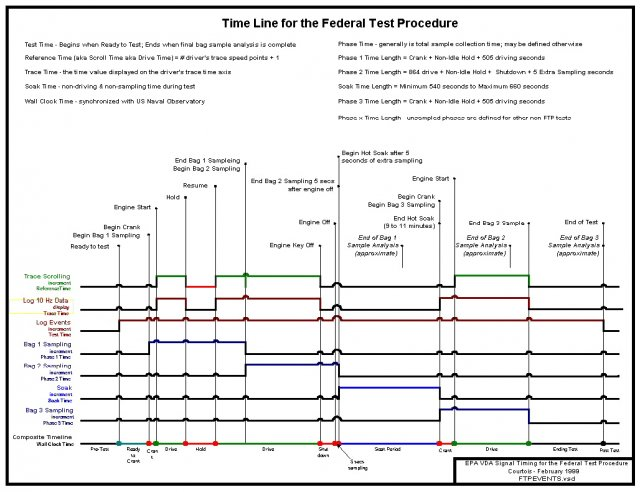 Time Line for the Federal Test Procedure