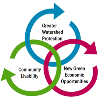 A model showing that integrated planning incorporates Greater Watershed Protection, Community Livability and New Green Economic Opportunities