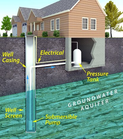 Learn About Private Water Wells Private Drinking Water Wells Us Epa