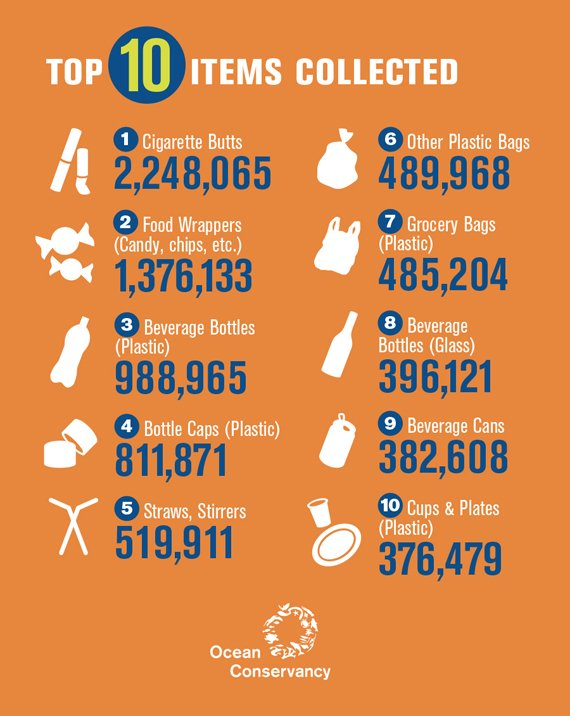 Top 10 items Collected: Cigarette Butts 2,248,065; Food Wrappers 1,376,133; Plastic Beverage Bottles 988,965; Plastic Bottle Caps 811,871; Straws and stirrers 519,911; Other Plastic Bags 489,968; Plastic Grocery Bags 396,121; Beverage Cans 382,608; Cups