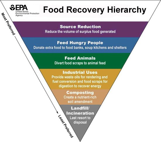 Links And Resources About Food Recovery In San Diego Area
