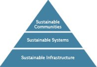 The sustainable infrastructure pyramid consists of sustainable water infrastructure, sustainable water sector systems and sustainability communities