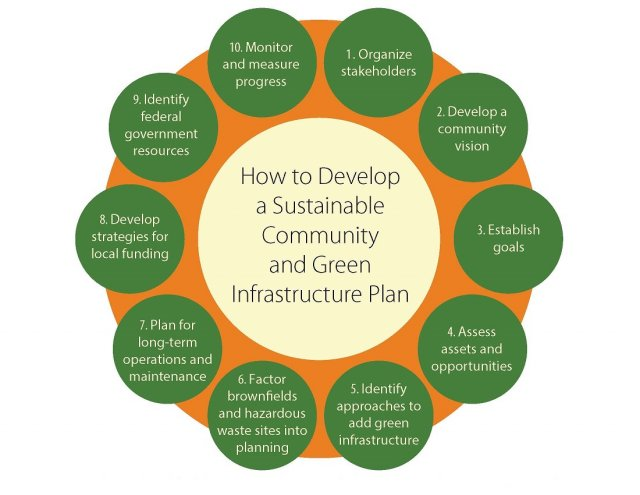 Diagram of 10 steps to developing a sustainable community and green infrastructure plan