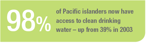 98% of Pacific islanders now have access to clean drinking water - up from 39% in 20013